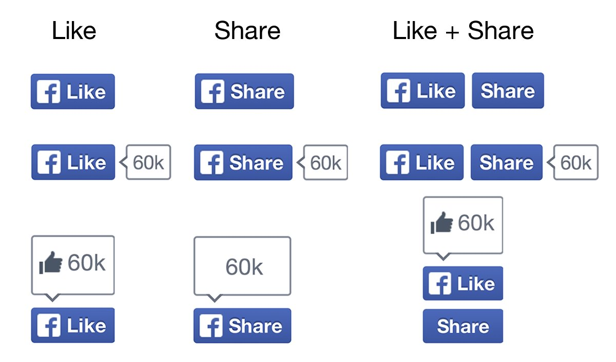 facebook-like-buttons - Facebook là gì? - facebook là gì - facebook-marketing