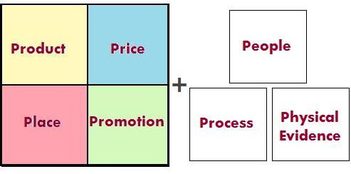 Marketing Mix 7P marketing-mix-7p - Marketing mix là gì? - marketing marketing mix tiếp thị - marketing