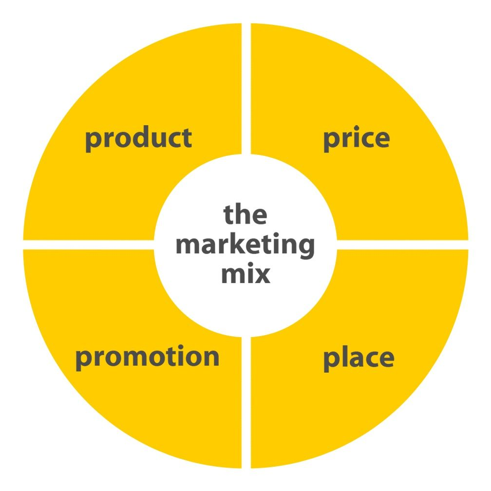 marketing mix   Marketing mix là gì?   tiếp thị marketing mix marketing    marketing