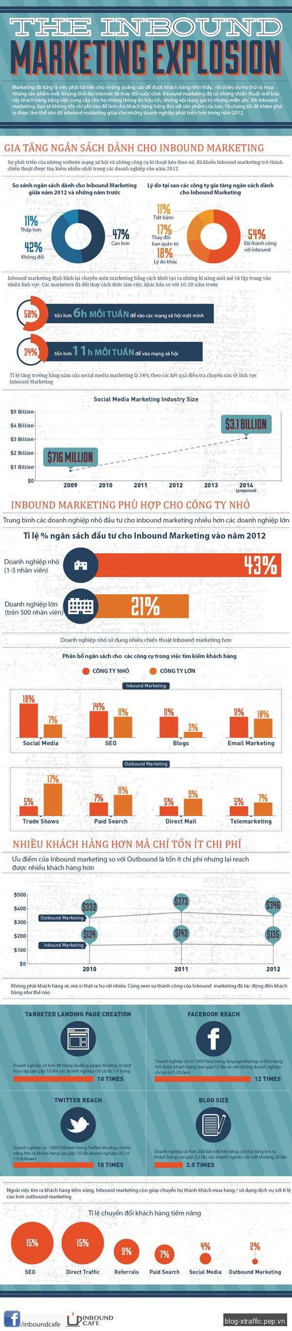 Ngân sách dành cho inbound marketing ngày càng tăng - Inbound Marketing - Digital Marketing