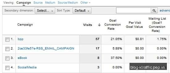 Hướng dẫn sử dụng Google Analytics Campaigns để theo dõi tỷ lệ chuyển đổi (Conversions) - Google Analytics tham số UTM UTM parameters - Digital Marketing
