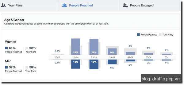 Trang Facebook Fan Page Insight và những điểm mới cần lưu ý - facebook fanpage - Facebook Marketing