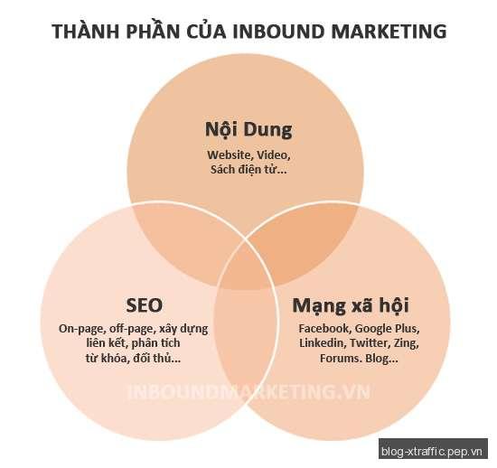 Inbound Marketing là gì? - Inbound Marketing - Digital Marketing