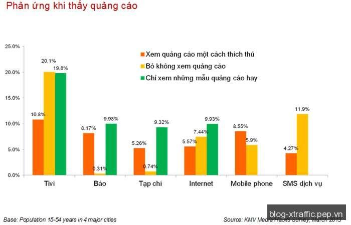 Quảng cáo di động : Tăng mạnh dù thiếu thiện cảm - điện thoại di động ngân sách quảng cáo Quảng cáo di động quảng cáo trên điện thoại di động thiết bị di động - Digital Marketing