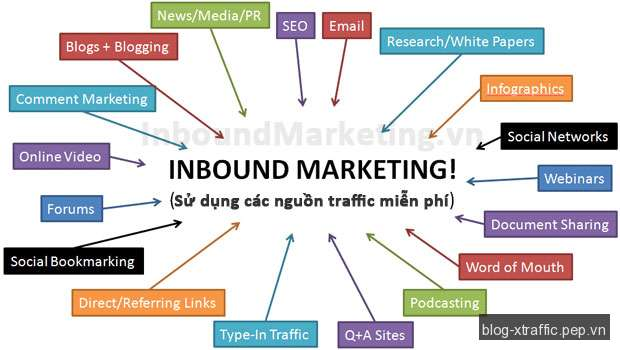 Inbound Marketing là gì? - Inbound Marketing - Digital Marketing