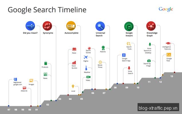 Google công bố thuật toán tìm kiếm mới Hummingbird - Search Engine Marketing
