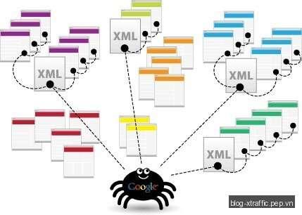 Sitemaps là gì? - Googlebot Search Engine sitemaps - SEO - Search Engine Optimization
