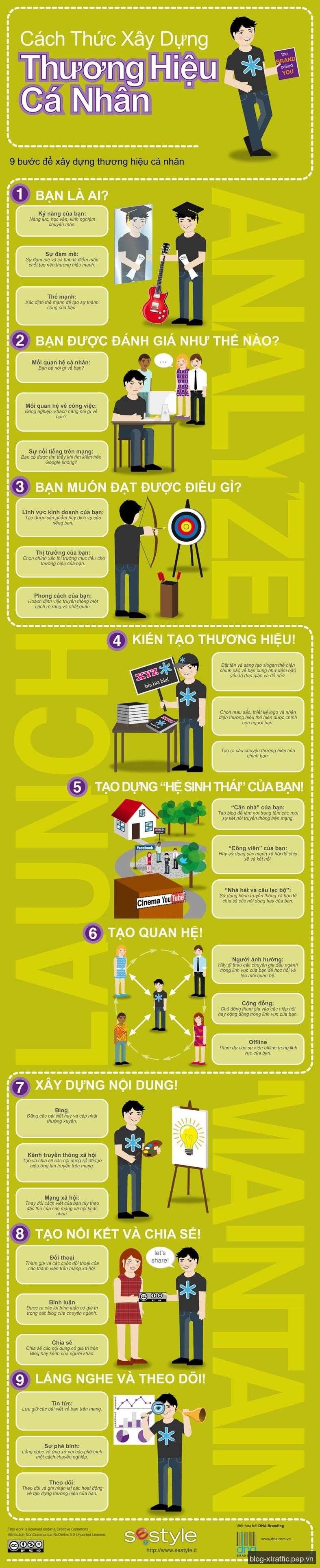 [Infographic] 9 bước xây dựng thương hiệu cá nhân - infographic thương hiệu cá nhân xây dựng thương hiệu - Marketing