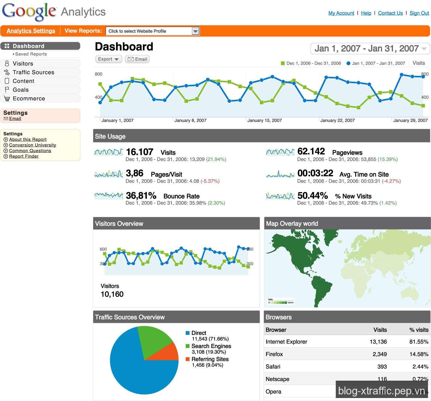 Phần mềm phân tích & thống kê website trong SEO - AWStats Clicktale Clicky Web Analytics Google Analytics Omniture phân tích website Piwik Open Source Analysis Sawmill Analytics thống kê website Unica NetInsight Woopra Website Tracking - Digital Marketing