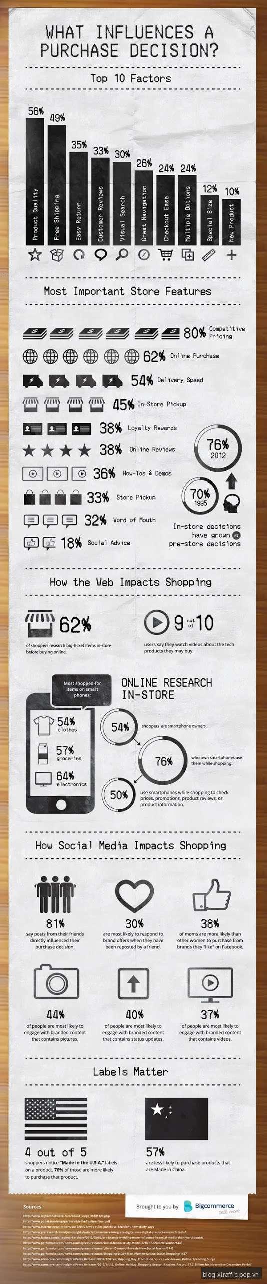 10 yếu tố hàng đầu ảnh hưởng đến quyết định mua hàng trực tuyến - mua hàng trực tuyến - Digital Marketing