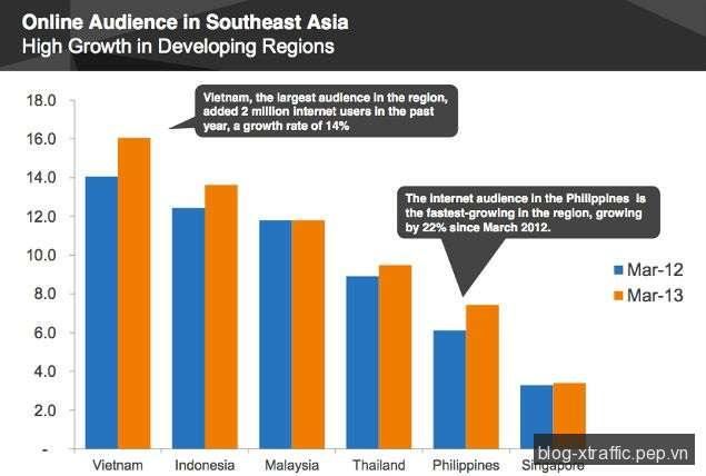 Việt Nam dẫn đầu khu vực về lượng người dùng Internet - comScore Internet Việt Nam - Tin khác
