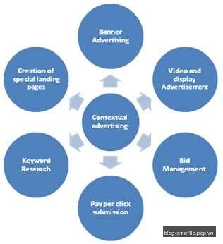Quảng cáo theo ngữ cảnh (Contextual advertising) là gì? - ad network advertising Contextual advertising đại lý quảng cáo mạng quảng cáo mạng quảng cáo theo ngữ cảnh Quảng cáo theo ngữ cảnh xtraffic - Digital Marketing