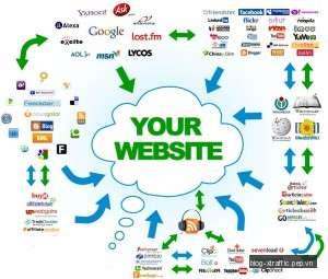 8 phương pháp xây dựng liên kết giúp quảng bá website của bạn - quảng bá website xây dựng liên kết - Digital Marketing