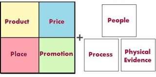 Marketing mix là gì? - marketing marketing mix tiếp thị - Marketing