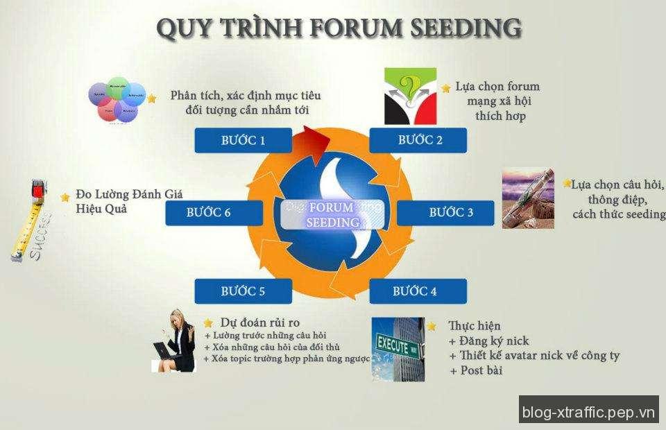 Forum Seeding là gì ? Kỹ thuật làm forum seeding hiệu quả cho SEO - diễn đàn Forum Forum Seeding Online Seeding - Digital Marketing