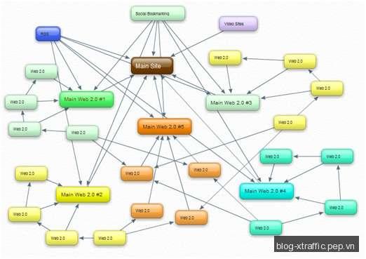 Những chiến lược xây dựng liên kết hiệu quả - Backlink Backlinks xây dựng liên kết - Search Engine Marketing