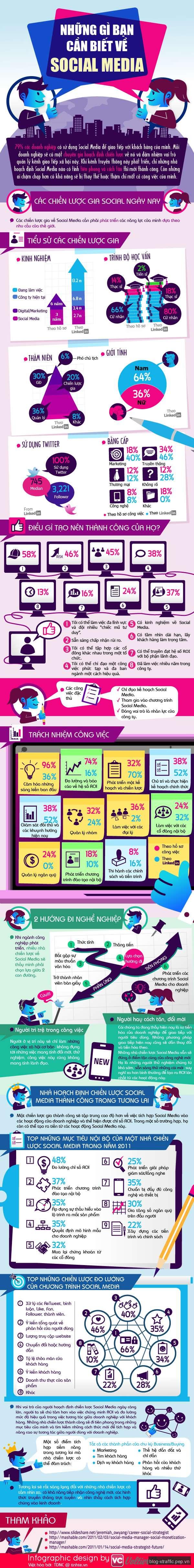 [Infographic] Những điều cần biết về Social Media - infographic Social Media - Social Media Marketing