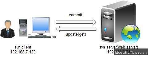 Cách cài đặt SVN Server trên CentOS - Apache RapidSVN subversion svn SVN Server TortoiseSVN - Webmasters Tools