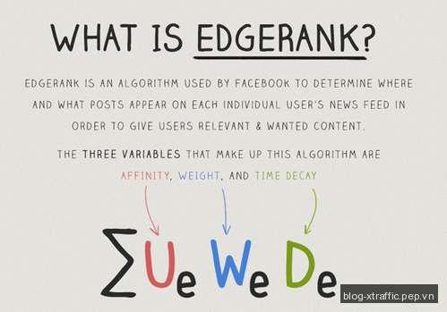 Thuật toán EdgeRank của Facebook và giới thiệu NFO (New Feed Optimization) - EdgeRank facebook New Feed Optimization NFO - Facebook Marketing