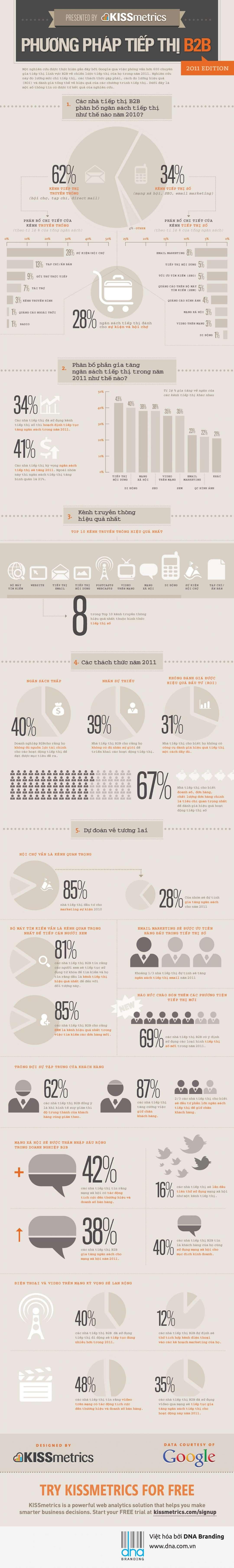 [Infographic] Phương pháp tiếp thị B2B - marketing tiếp thị B2B - Marketing