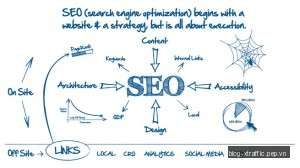 Các thuật ngữ được sử dụng trong SEM / SEO (Phần 2 / Vần L-X) - sem seo thuật ngữ - Search Engine Marketing