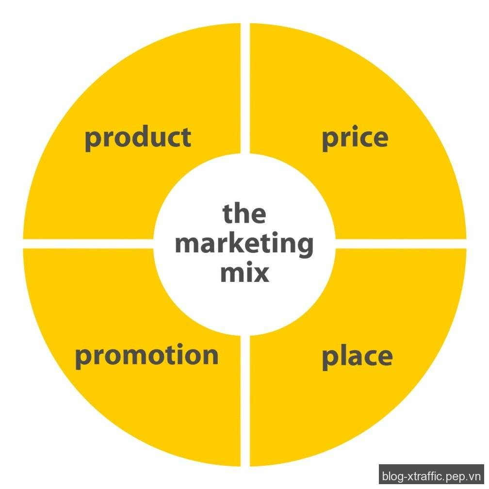Marketing mix là gì? - marketing marketing mix tiếp thị - Marketing